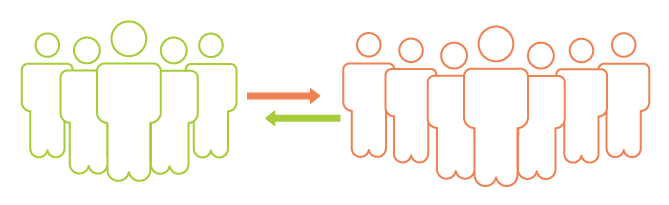 Synchronizing visitors and buyers