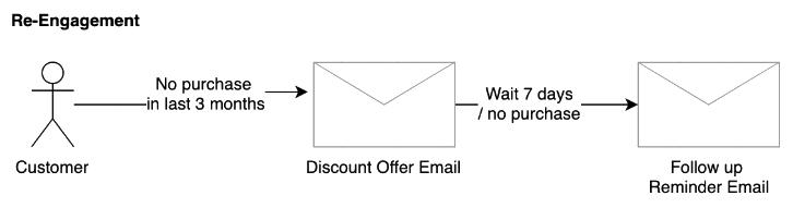 Post Sales Service