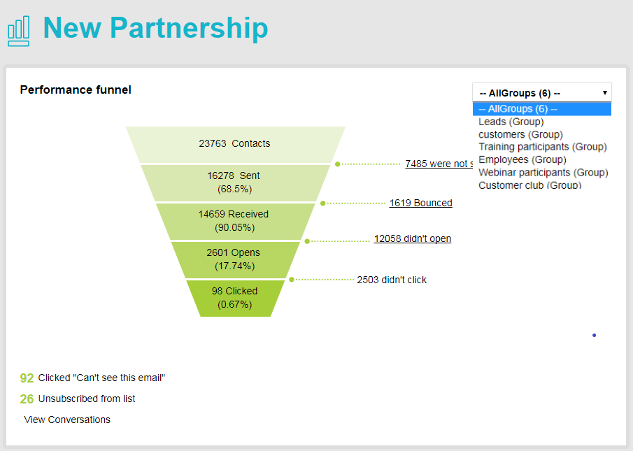 Perfomance funnel - Groups