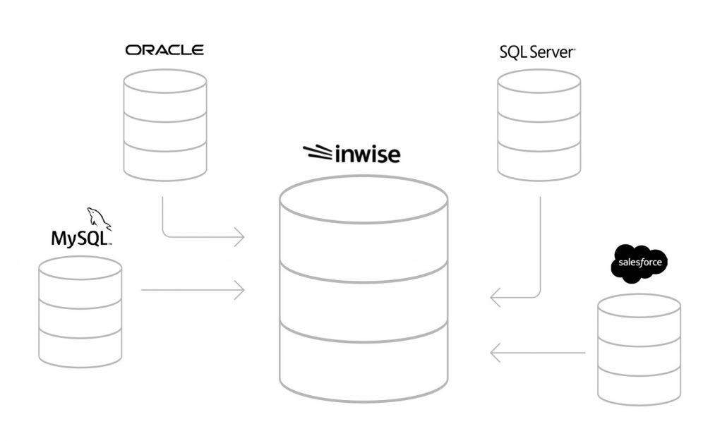 Easy Data Base Syncing